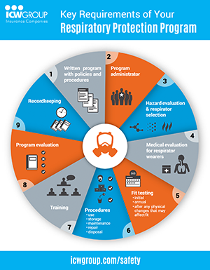 Key Requirements of Your Respiratory Protection Program